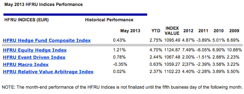 Hfru Hedge Fund Composite Index Up 043 In May 275 Ytd Opalesque