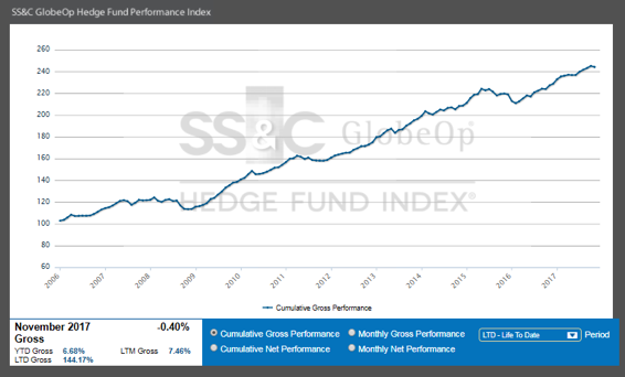 SS&C GlobeOp Hedge Fund Performance Index: November