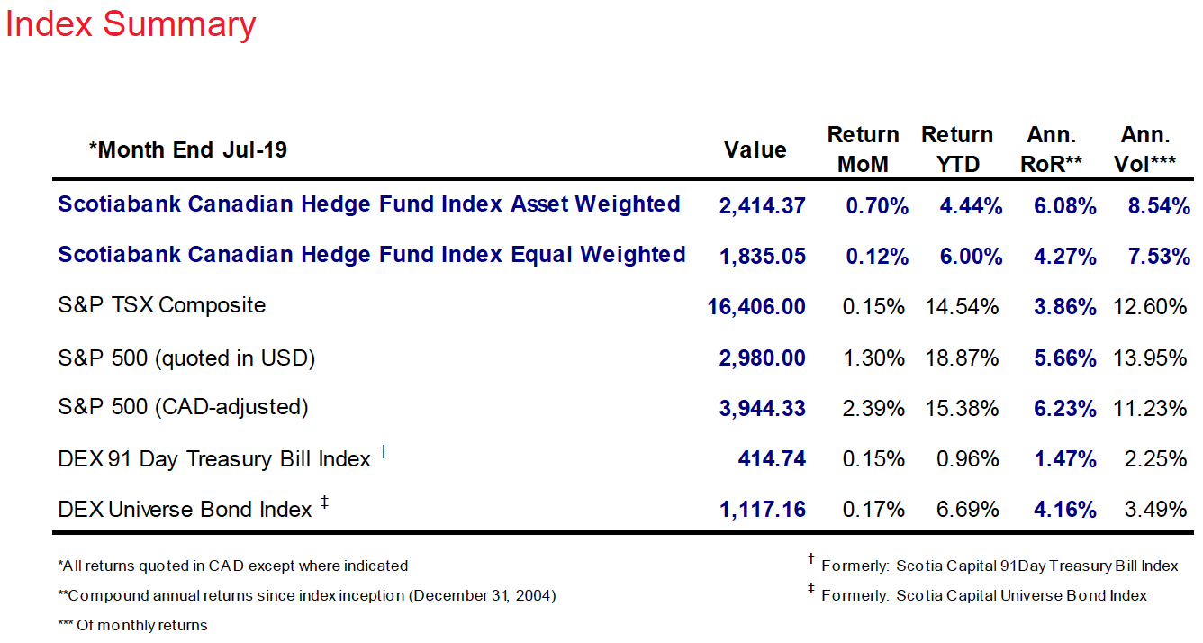 Scotiabank Canadian Hedge Fund Index ends July up 0 70 4 4