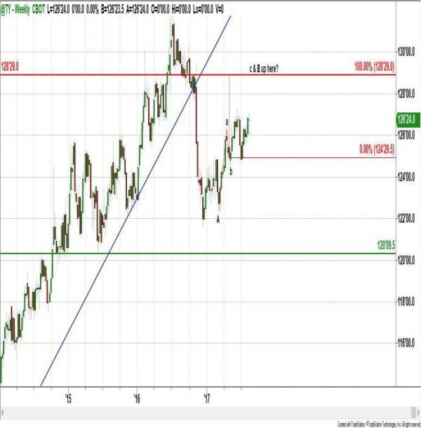how to buy us treasury strips