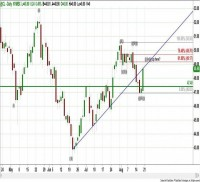 NYMEX - CRUDE OIL (October) – Daily