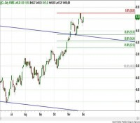 NYMEX - CRUDE OIL (Dec. - @CL) – Daily
