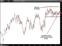 NYMEX - CRUDE OIL (April) – Daily