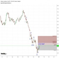 TRB Chart