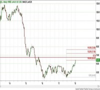NYMEX - CRUDE OIL (Jan. - @CL) – Daily