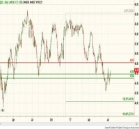 NYMEX - CRUDE OIL (August) – Daily