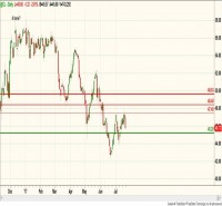 NYMEX - CRUDE OIL (July) – Daily