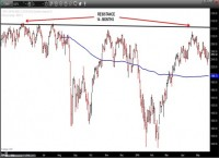 CME - S&P 500 INDEX (CASH) - Daily
