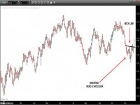 NYMEX - CRUDE OIL (December) – Daily