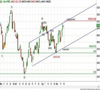 NYMEX - CRUDE OIL (Nov. - @CL) – Daily