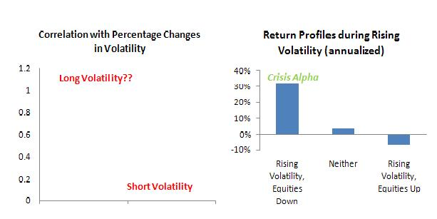 Return Profiles during Rising Volatility for Managed Futures