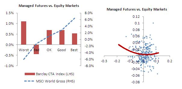 Managed Futures (Barclay CTA Index) vs. Equity Markets (MSCI World Gross) Bar Chart and Scatterplot