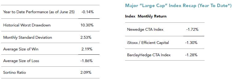 Scoreboard Spotlight: Newedge CTA Index